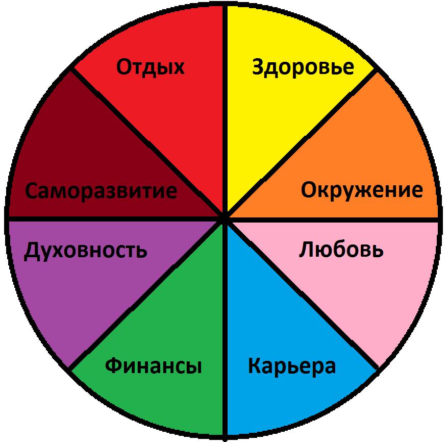 Составляющие области вашей жизни