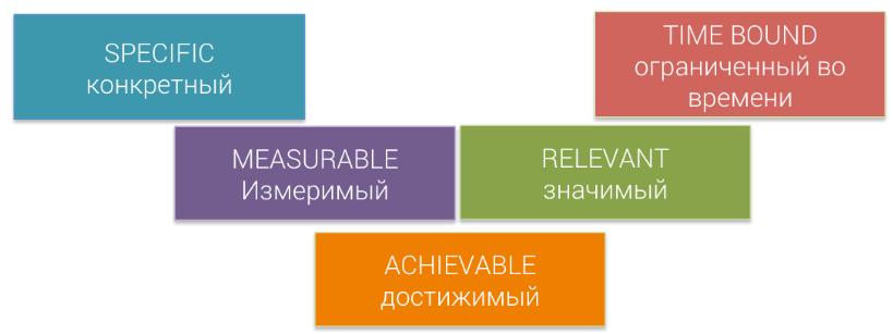 [ВИДЕО] Критерии цели по Максиму Батыреву или почему SMART не работает